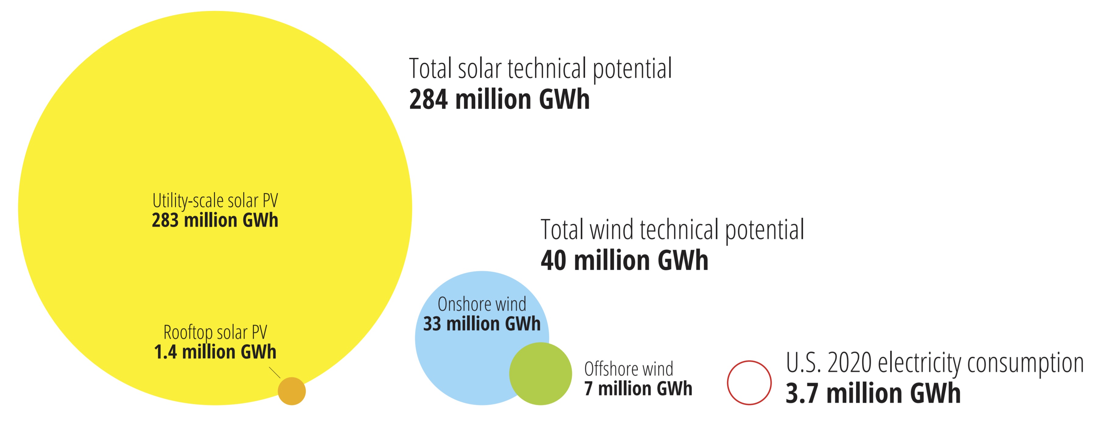 American wind and solar resources have potential to provide far more electricity than we need.