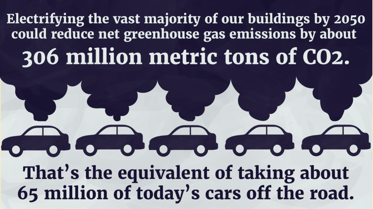 This infographic highlights a key finding of Environment America Research & Policy Center and U.S.PIRG Education Fund's recent report: Electric Buildings.