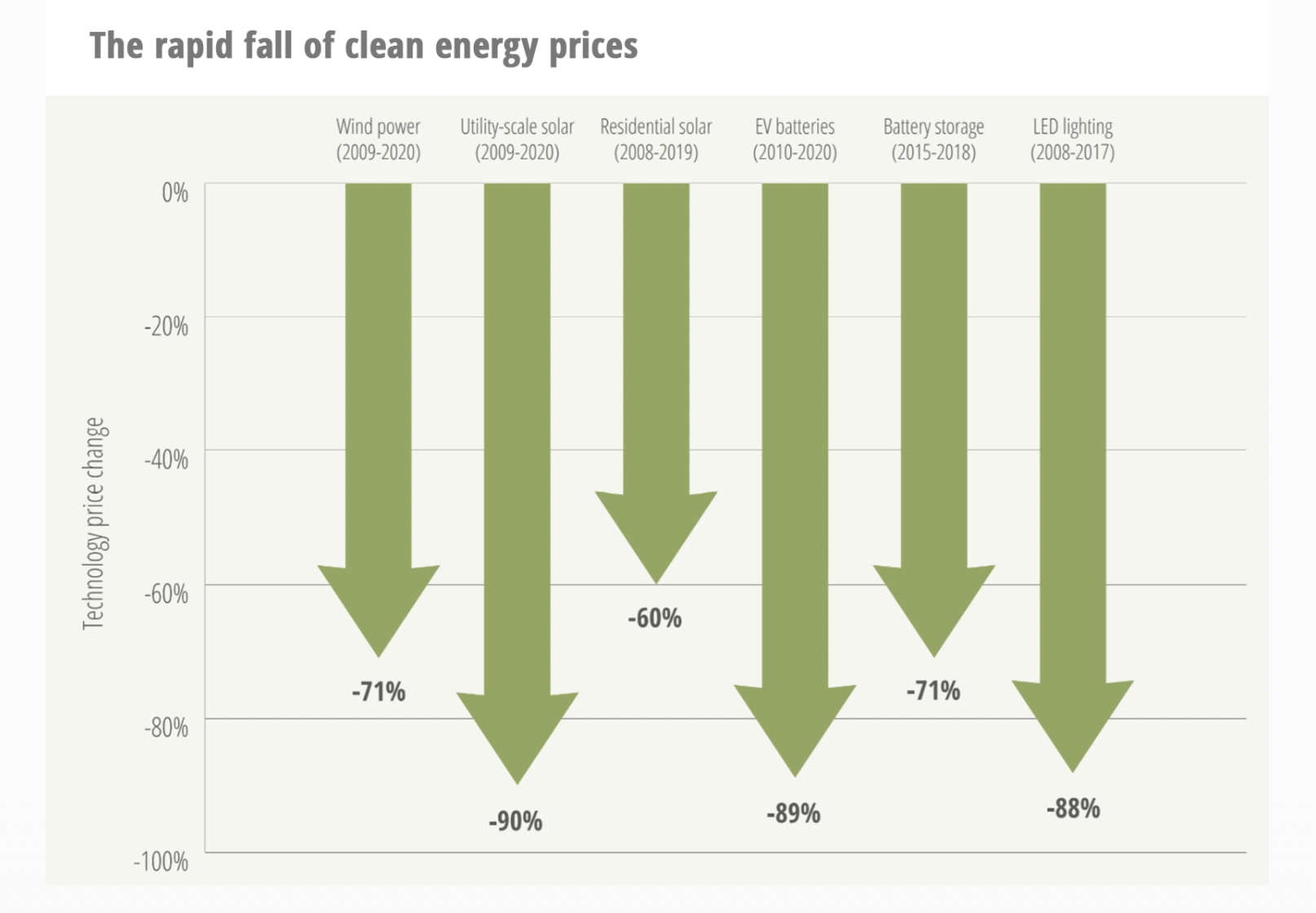 Costs of solar are falling