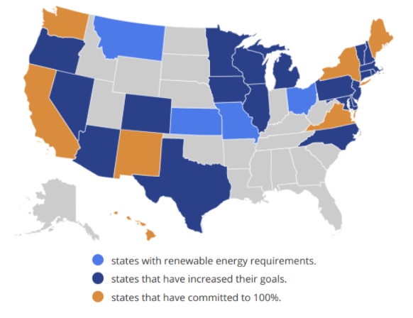 Seven states have passed binding commitments to reaching 100 percent clean or renewable electricity, and dozens have enacted incremental renewable energy requirements.
